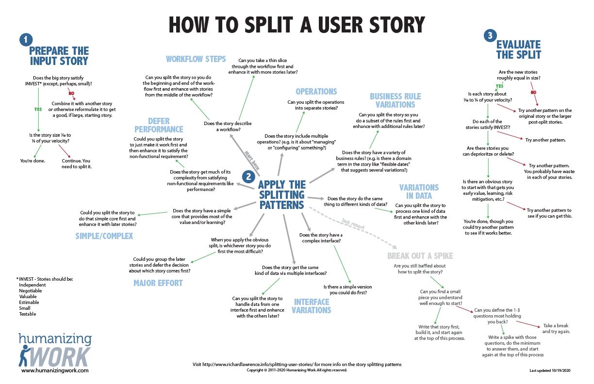 User Story Splitting Flowchart Thumbnail
